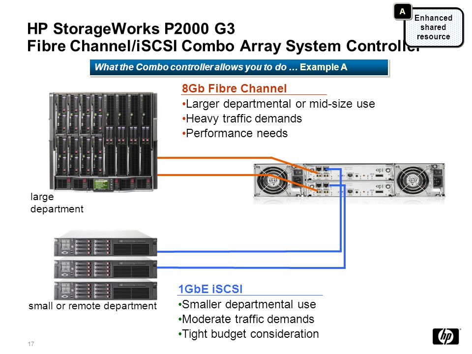 HP StorageWorks P2000 G3 Fibre Channel/iSCSI Combo Array System Controller 8Gb Fibre Channel Larger departmental or mid-size use Heavy traffic demands