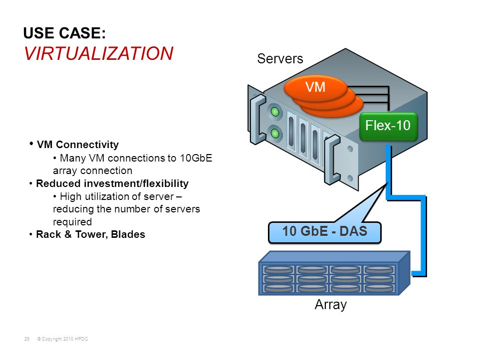 © Copyright 2010 HPDC29 USE CASE: VIRTUALIZATION VM Connectivity Many VM connections to 10GbE array connection Reduced investment/flexibility High uti