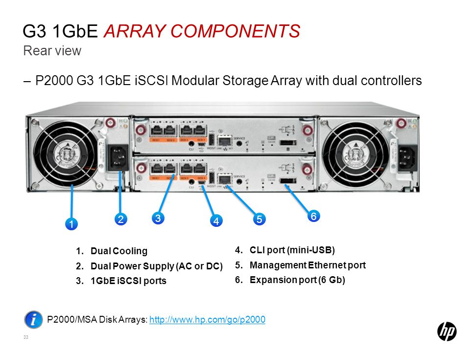 HP Restricted. For HP and Channel Partner internal use.33 Rear view G3 1GbE ARRAY COMPONENTS –P2000 G3 1GbE iSCSI Modular Storage Array with dual cont