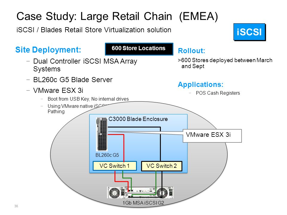 ©2009 HP Confidential36 Rollout: >600 Stores deployed between March and Sept Applications: −POS Cash Registers Case Study: Large Retail Chain (EMEA) i