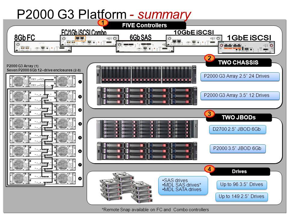 """©2009 HP Confidential7 P2000 G3 Platform - summary P2000 G3 Array 2.5"""" 24 Drives P2000 G3 Array 3.5"""" 12 Drives P2000 3.5"""" JBOD 6Gb TWO JBODs SAS drive"""