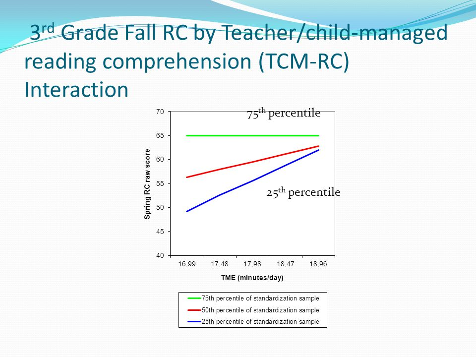 3 rd Grade Fall RC by Teacher/child-managed reading comprehension (TCM-RC) Interaction 75 th percentile 25 th percentile