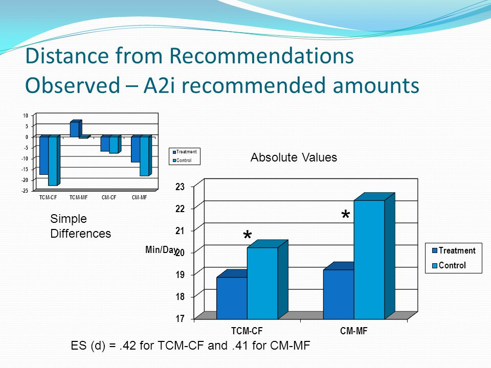 Distance from Recommendations Observed – A2i recommended amounts Simple Differences Absolute Values * ES (d) =.42 for TCM-CF and.41 for CM-MF *