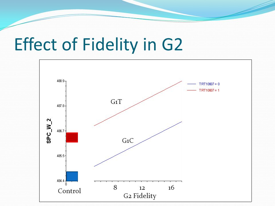 Effect of Fidelity in G2 8 12 16 G2 Fidelity Control G1T G1C