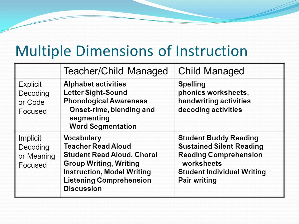 Multiple Dimensions of Instruction Teacher/Child ManagedChild Managed Explicit Decoding or Code Focused Alphabet activities Letter Sight-Sound Phonolo