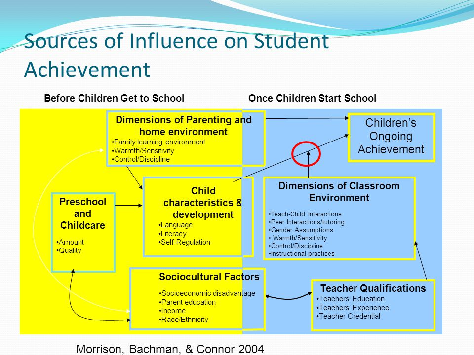 Sources of Influence on Student Achievement Teacher Qualifications Teachers' Education Teachers' Experience Teacher Credential Dimensions of Classroom Environment Teach-Child Interactions Peer Interactions/tutoring Gender Assumptions Warmth/Sensitivity Control/Discipline Instructional practices Children's Ongoing Achievement Dimensions of Parenting and home environment Family learning environment Warmth/Sensitivity Control/Discipline Sociocultural Factors Socioeconomic disadvantage Parent education Income Race/Ethnicity Child characteristics & development Language Literacy Self-Regulation Preschool and Childcare Amount Quality Before Children Get to School Once Children Start School Morrison, Bachman, & Connor 2004