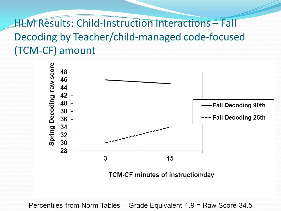 HLM Results: Child-Instruction Interactions – Fall Decoding by Teacher/child-managed code-focused (TCM-CF) amount Percentiles from Norm Tables Grade Equivalent 1.9 = Raw Score 34.5