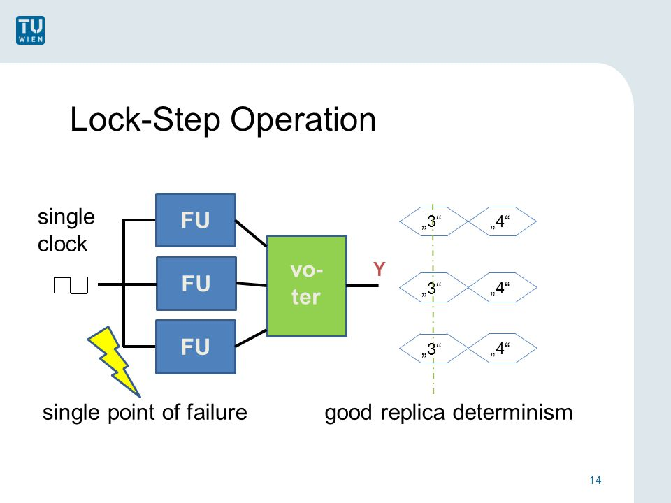 "Lock-Step Operation single clock 14 ""3 ""4 ""3 ""4 single point of failuregood replica determinism FU vo- ter Y FU ""3 ""4"