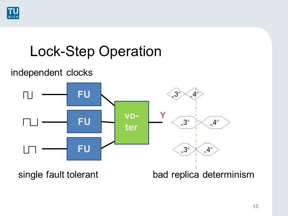 "Lock-Step Operation independent clocks 15 ""3 ""4 ""3 ""4 single fault tolerantbad replica determinism FU vo- ter Y FU ""3 ""4"