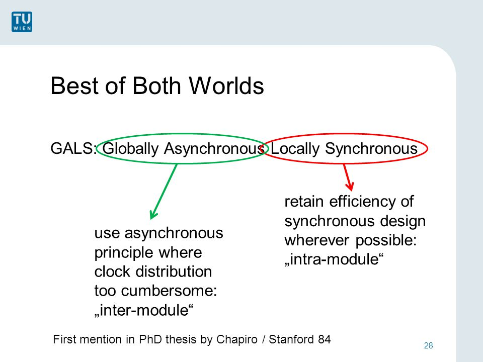 "Best of Both Worlds GALS: Globally Asynchronous Locally Synchronous 28 retain efficiency of synchronous design wherever possible: ""intra-module use asynchronous principle where clock distribution too cumbersome: ""inter-module First mention in PhD thesis by Chapiro / Stanford 84"