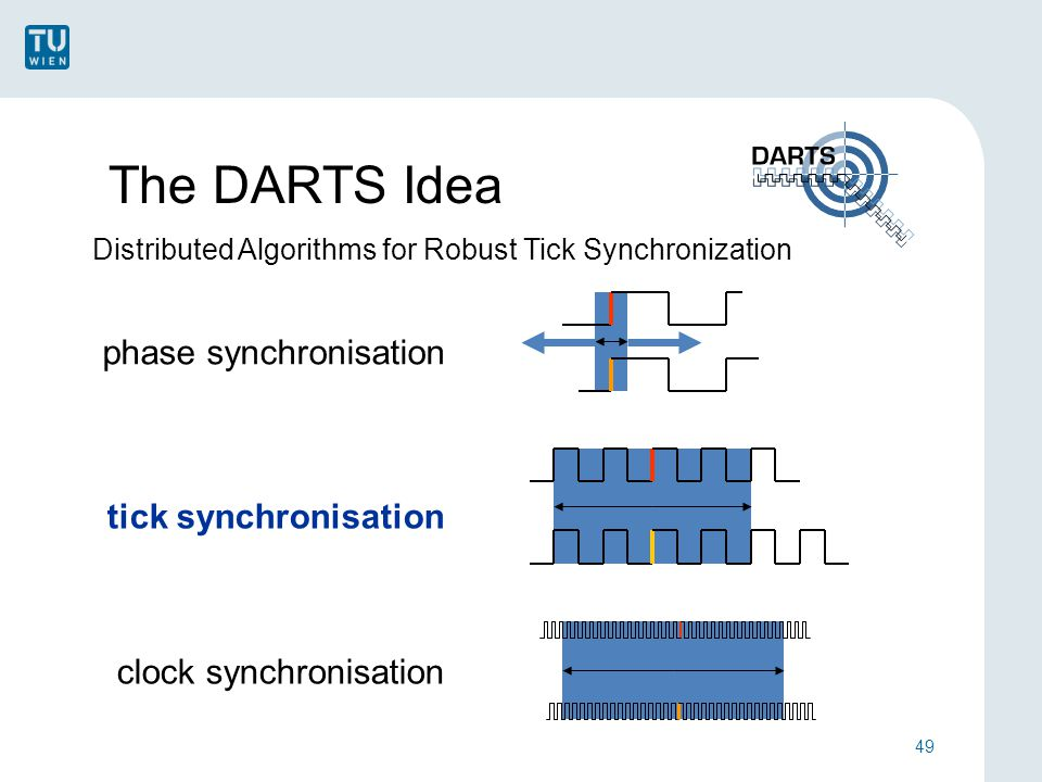 The DARTS Idea 49 phase synchronisation tick synchronisation clock synchronisation Distributed Algorithms for Robust Tick Synchronization