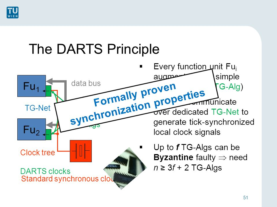 The DARTS Principle 51  Every function unit Fu i augmented with simple local clock unit (TG-Alg)  TG-Algs communicate over dedicated TG-Net to generate tick-synchronized local clock signals  Up to f TG-Algs can be Byzantine faulty  need n ≥ 3f + 2 TG-Algs Fu 1 Fu 2 Fu 3 data bus Clock tree TG-Algs TG-Net DARTS clocks Standard synchronous clocking Formally proven synchronization properties