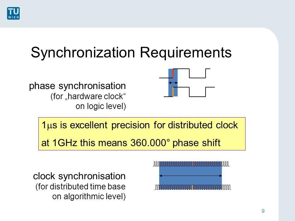 "Synchronization Requirements 9 phase synchronisation (for ""hardware clock on logic level) clock synchronisation (for distributed time base on algorithmic level) 1  s is excellent precision for distributed clock at 1GHz this means 360.000° phase shift"