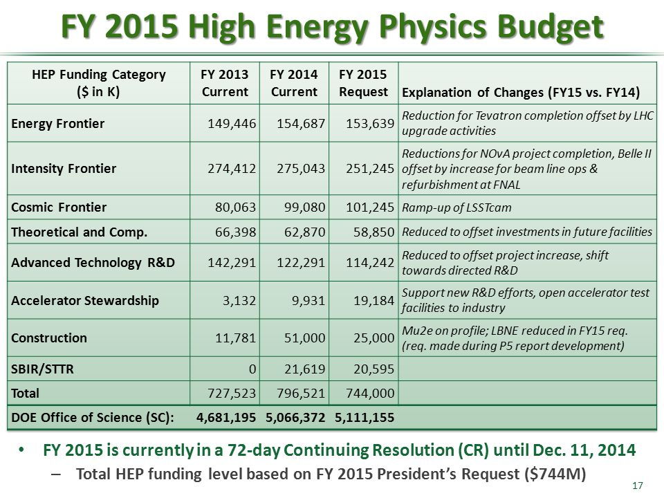 17 FY 2015 High Energy Physics Budget FY 2015 is currently in a 72-day Continuing Resolution (CR) until Dec. 11, 2014 – Total HEP funding level based