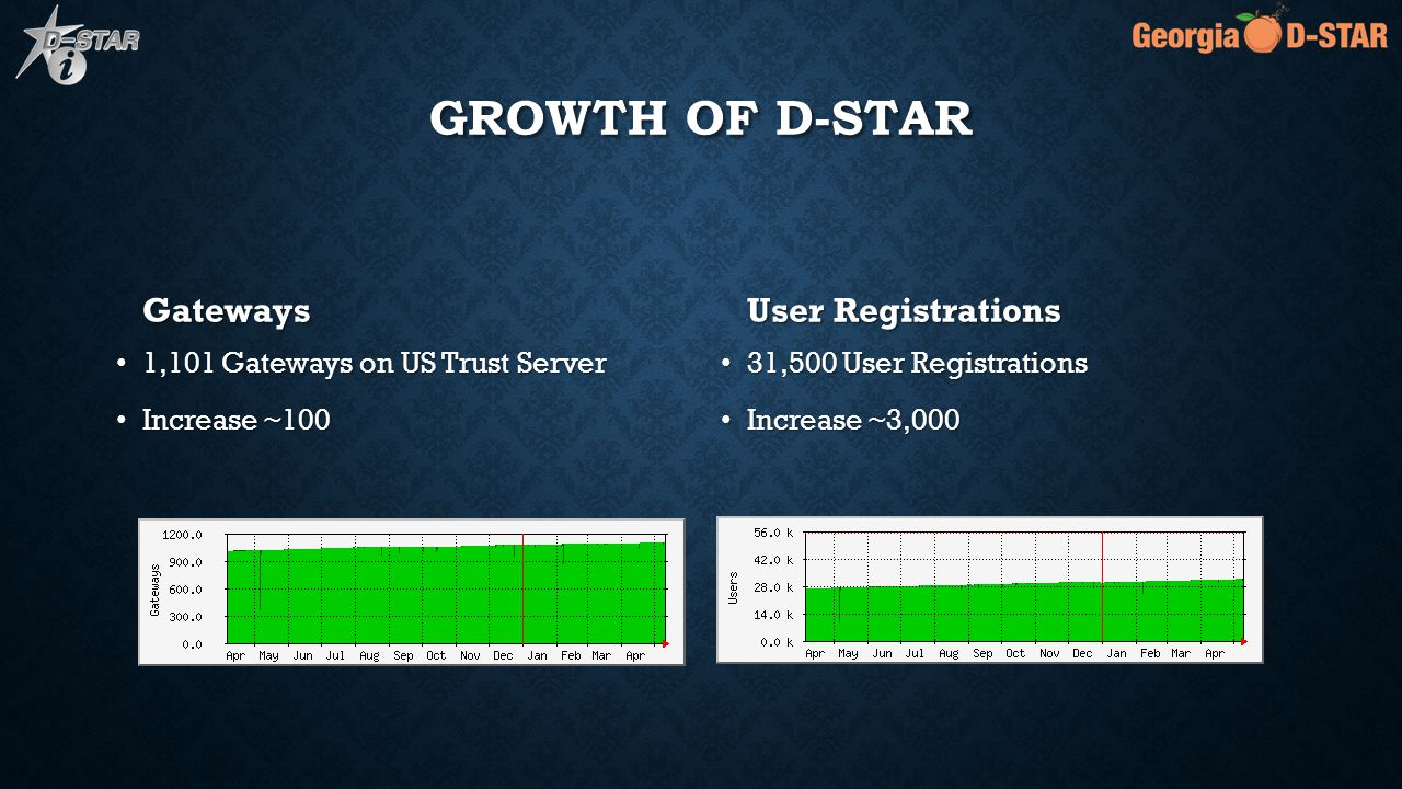 GROWTH OF D-STAR Gateways 1,101 Gateways on US Trust Server Increase ~100 User Registrations 31,500 User Registrations Increase ~3,000