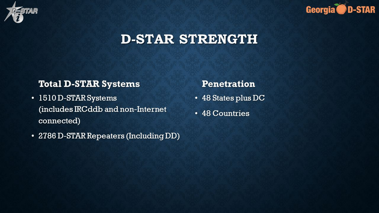 D-STAR STRENGTH Total D-STAR Systems 1510 D-STAR Systems (includes IRCddb and non-Internet connected) 2786 D-STAR Repeaters (Including DD) Penetration 48 States plus DC 48 Countries