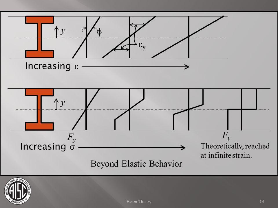 Increasing  yy Increasing  FyFy FyFy Theoretically, reached at infinite strain.