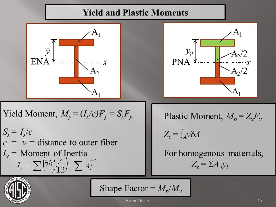 15Beam Theory Yield Moment, M y = (I x /c)F y = S x F y S x =I x /c c= y = distance to outer fiber I x =Moment of Inertia Plastic Moment, M p = Z x F