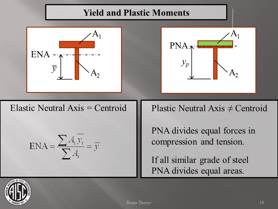 Elastic Neutral Axis = Centroid Plastic Neutral Axis ≠ Centroid PNA divides equal forces in compression and tension. If all similar grade of steel PNA