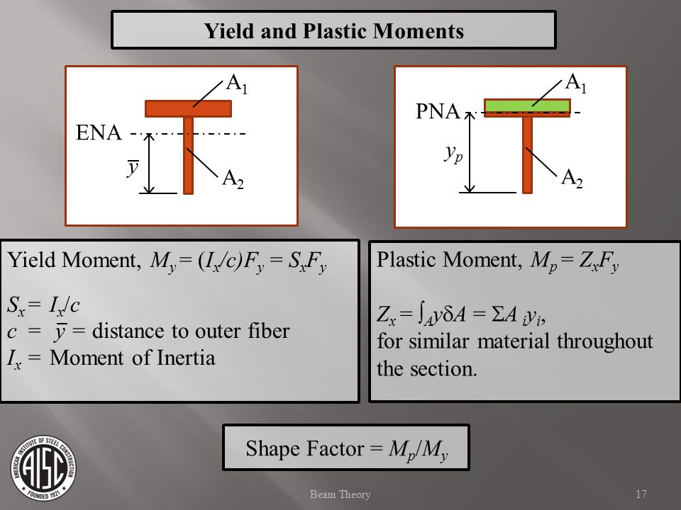 17Beam Theory Plastic Moment, M p = Z x F y Z x =  A y  A =  A i y i, for similar material throughout the section. Shape Factor = M p /M y Yield Mo