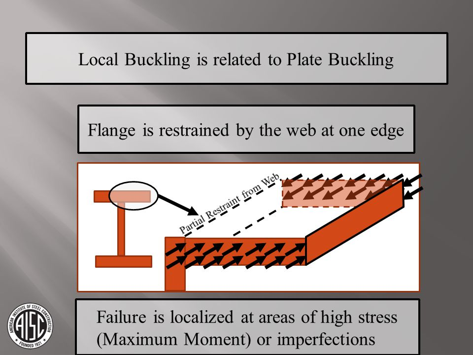 Local Buckling is related to Plate Buckling Flange is restrained by the web at one edge Failure is localized at areas of high stress (Maximum Moment)