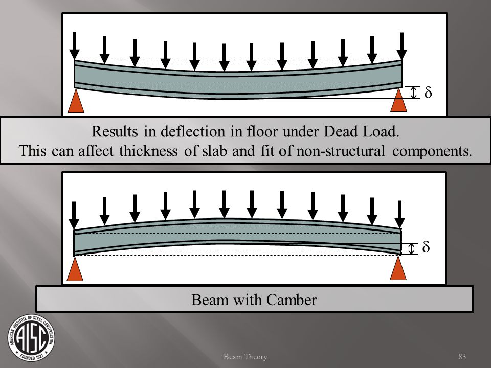  83Beam Theory  Results in deflection in floor under Dead Load. This can affect thickness of slab and fit of non-structural components. Beam with Ca