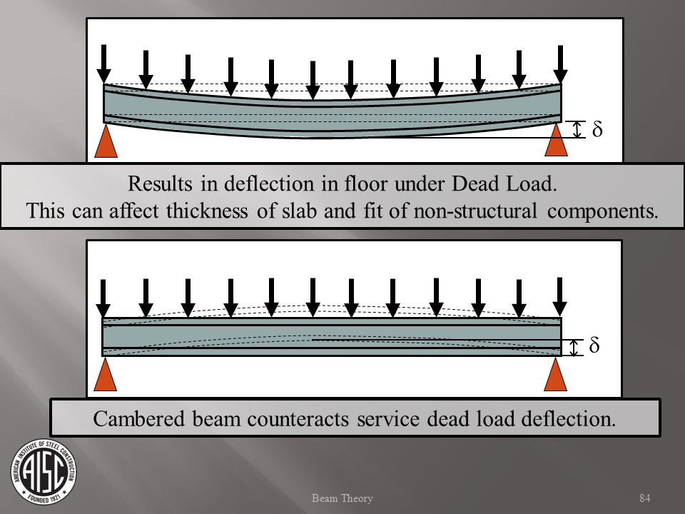84Beam Theory Results in deflection in floor under Dead Load. This can affect thickness of slab and fit of non-structural components.   Cambered bea
