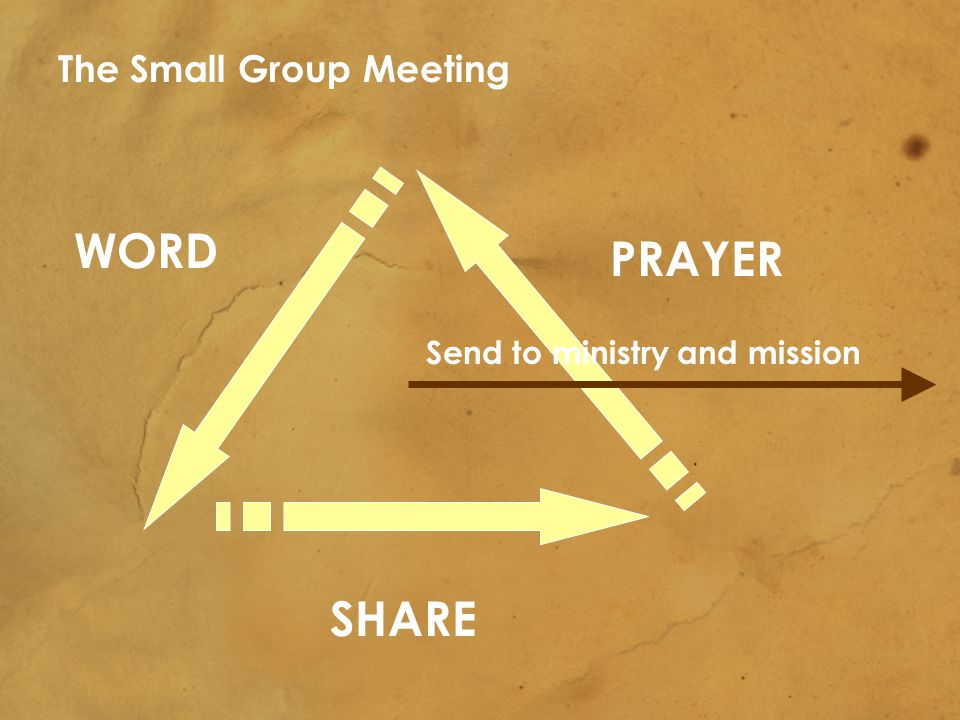 WORD SHARE PRAYER The Small Group Meeting Send to ministry and mission