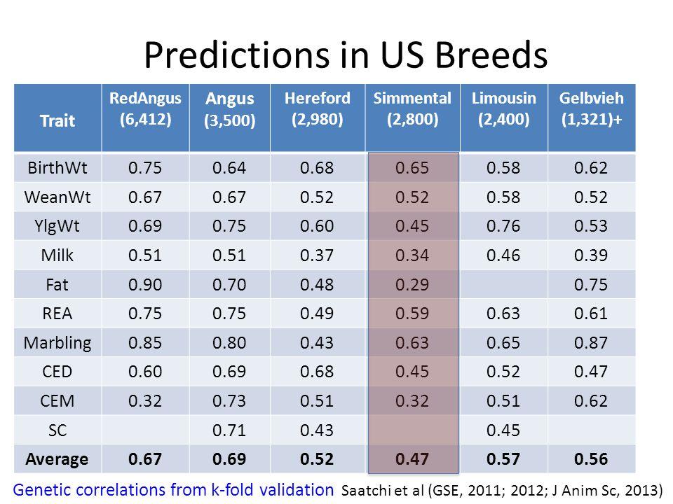 Predictions in US Breeds Trait RedAngus (6,412) Angus (3,500) Hereford (2,980) Simmental (2,800) Limousin (2,400) Gelbvieh (1,321)+ BirthWt0.750.640.680.650.580.62 WeanWt0.67 0.52 0.580.52 YlgWt0.690.750.600.450.760.53 Milk0.51 0.370.340.460.39 Fat0.900.700.480.290.75 REA0.75 0.490.590.630.61 Marbling0.850.800.430.630.650.87 CED0.600.690.680.450.520.47 CEM0.320.730.510.320.510.62 SCSC0.710.430.45 Average0.670.690.520.470.570.56 Genetic correlations from k-fold validation Saatchi et al (GSE, 2011; 2012; J Anim Sc, 2013)