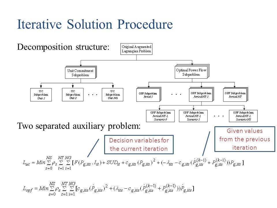 Iterative Solution Procedure Two separated auxiliary problem: Decomposition structure: Given values from the previous iteration Decision variables for