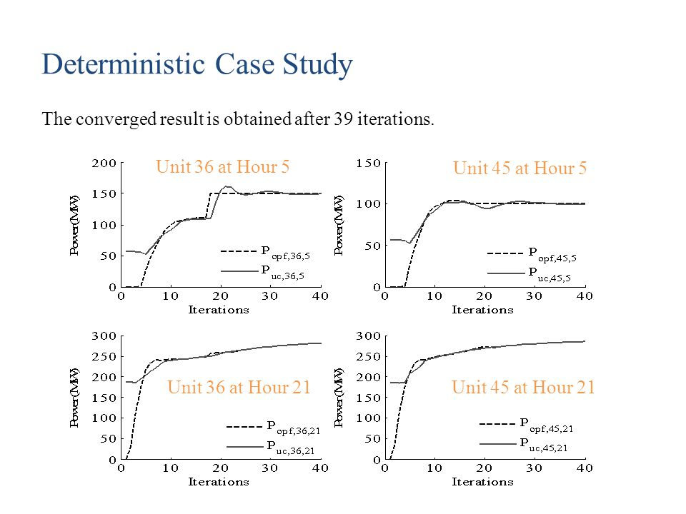 Deterministic Case Study The converged result is obtained after 39 iterations. Unit 45 at Hour 5 Unit 45 at Hour 21 Unit 36 at Hour 5 Unit 36 at Hour