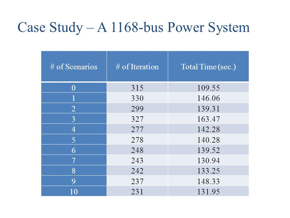 Case Study – A 1168-bus Power System # of Scenarios# of IterationTotal Time (sec.) 0315109.55 1330146.06 2299139.31 3327163.47 4277142.28 5278140.28 6