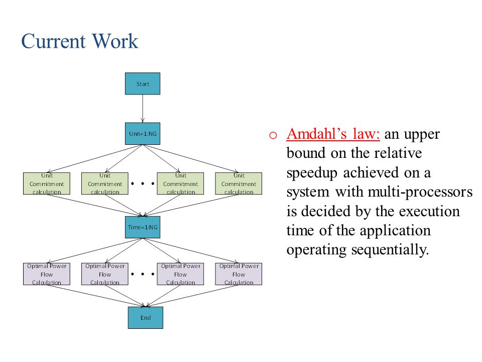 Proposed Approach o Structure of Algorithm: Scenario-based stochastic model is adopted to analyze the uncertainties of load and wind energy in this paper.
