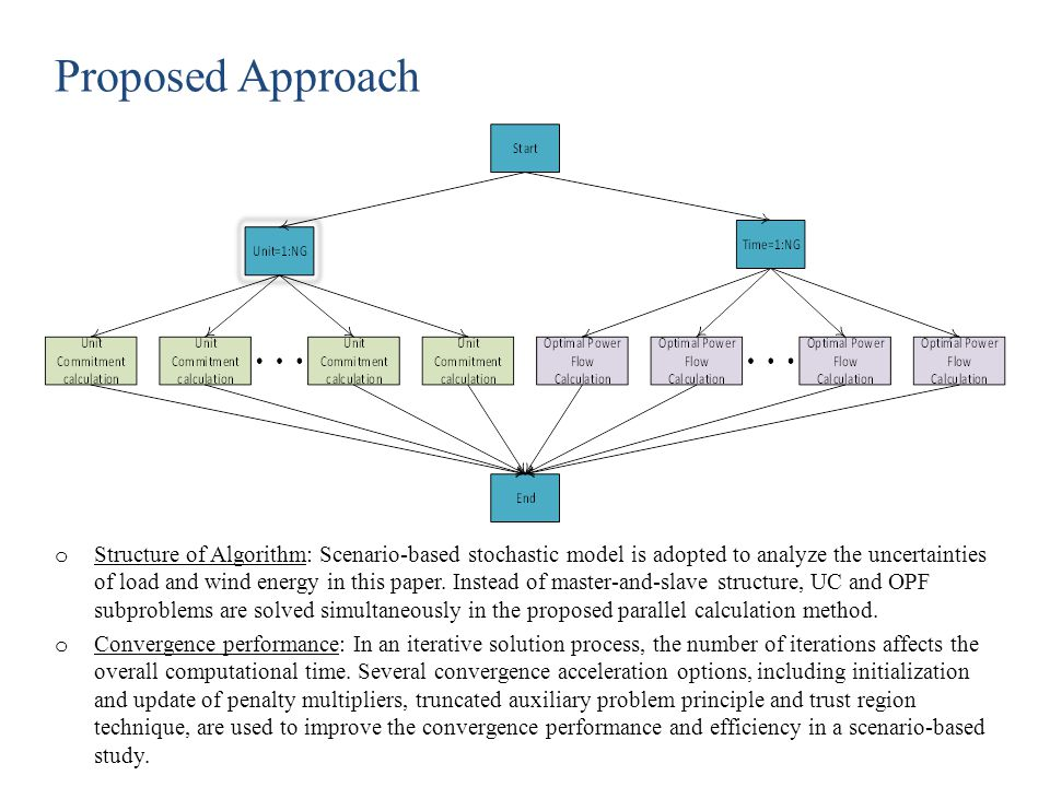 Proposed Approach o Structure of Algorithm: Scenario-based stochastic model is adopted to analyze the uncertainties of load and wind energy in this pa