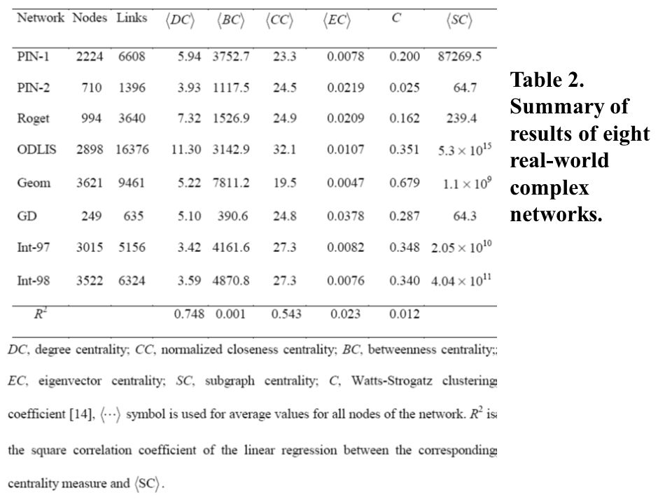 Table 2. Summary of results of eight real-world complex networks.