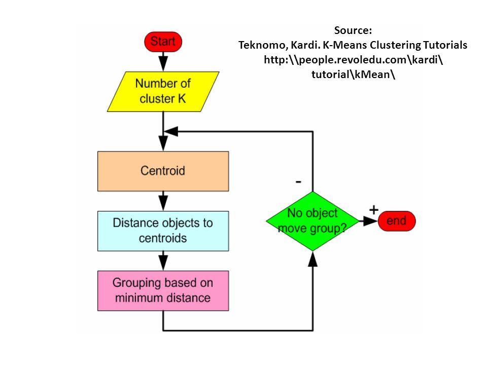 Source: Teknomo, Kardi. K-Means Clustering Tutorials http:\\people.revoledu.com\kardi\ tutorial\kMean\