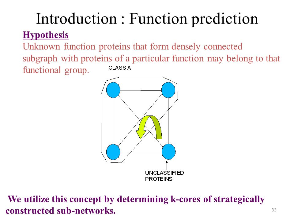 33 Hypothesis Unknown function proteins that form densely connected subgraph with proteins of a particular function may belong to that functional group.
