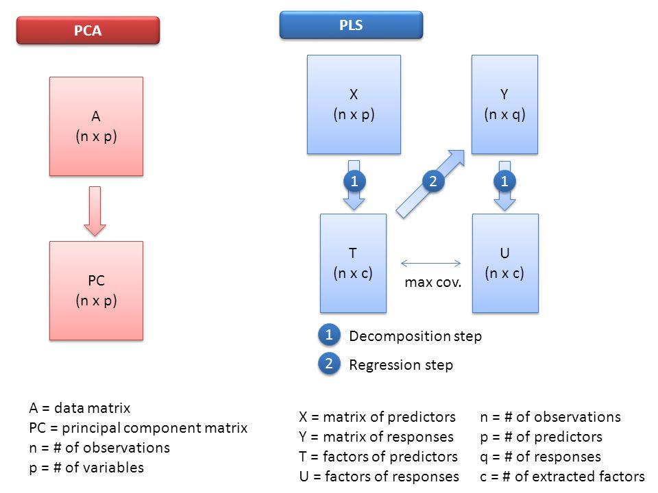 A (n x p) A (n x p) X (n x p) X (n x p) PCA PLS Y (n x q) Y (n x q) PC (n x p) PC (n x p) T (n x c) T (n x c) U (n x c) U (n x c) max cov. 1 1 1 1 2 2