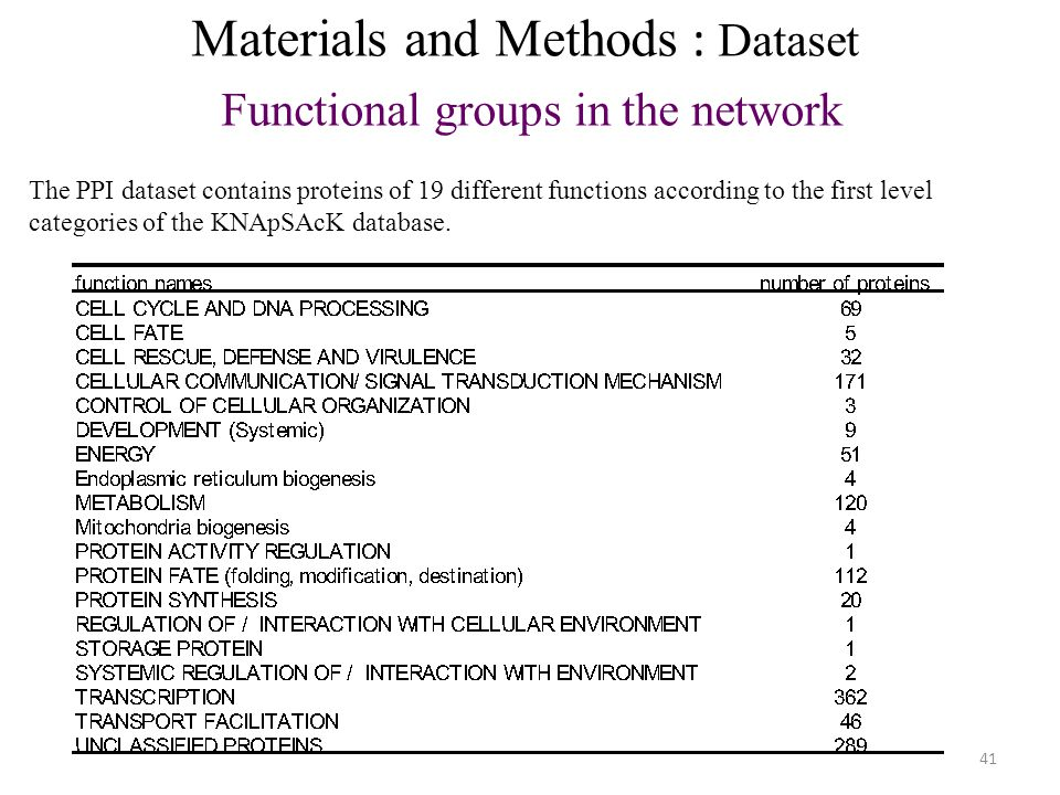 41 Materials and Methods : Dataset Functional groups in the network The PPI dataset contains proteins of 19 different functions according to the first level categories of the KNApSAcK database.