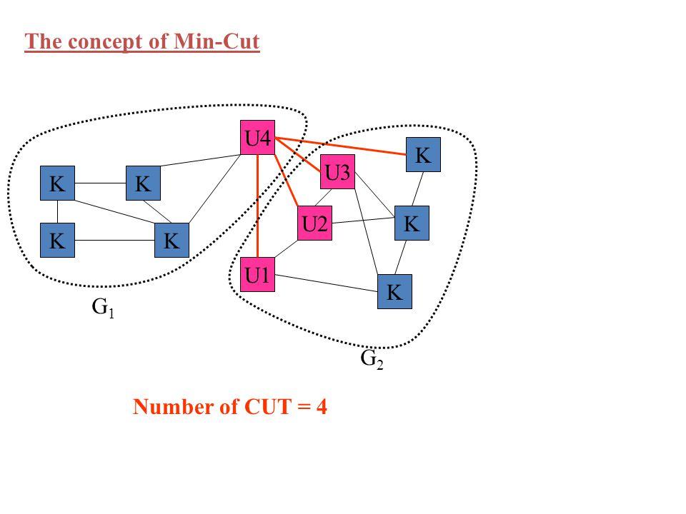 U4 K K K K K K K U1 U2 U3 G1G1 G2G2 The concept of Min-Cut Number of CUT = 4