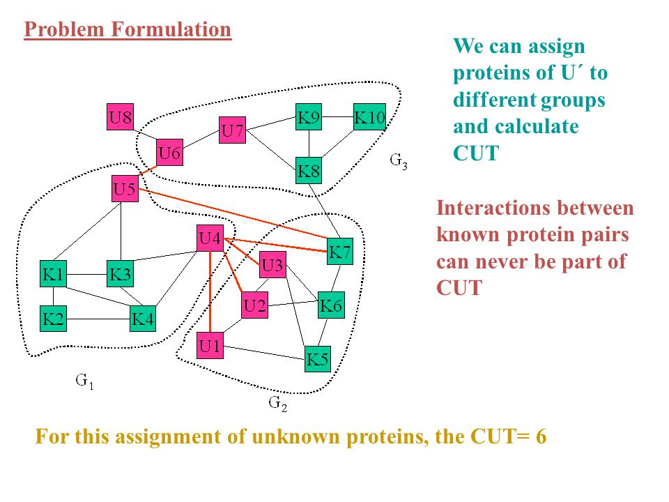For this assignment of unknown proteins, the CUT= 6 Interactions between known protein pairs can never be part of CUT Problem Formulation We can assign proteins of U´ to different groups and calculate CUT