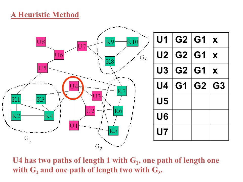 U1G2G1x U2G2G1x U3G2G1x U4G1G2G3 U5 U6 U7 A Heuristic Method U4 has two paths of length 1 with G 1, one path of length one with G 2 and one path of length two with G 3.
