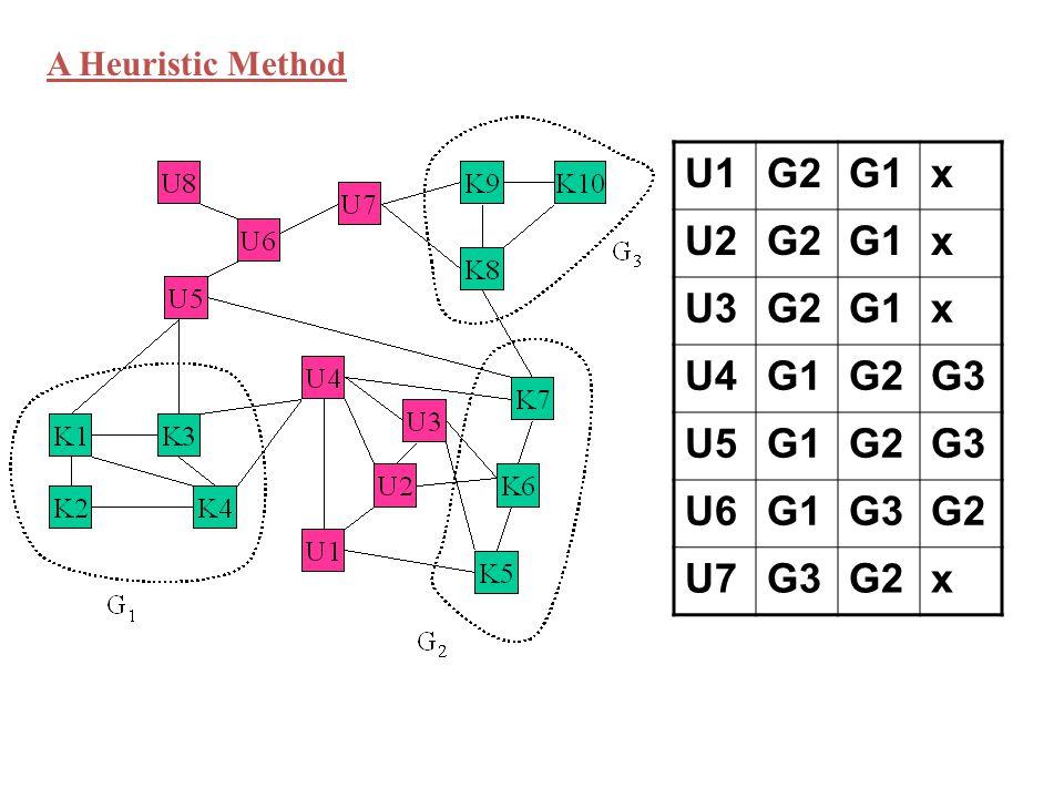 U1G2G1x U2G2G1x U3G2G1x U4G1G2G3 U5G1G2G3 U6G1G3G2 U7G3G2x A Heuristic Method