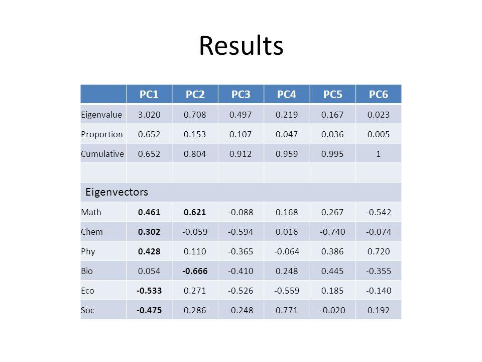 Results PC1PC2PC3PC4PC5PC6 Eigenvalue3.0200.7080.4970.2190.1670.023 Proportion0.6520.1530.1070.0470.0360.005 Cumulative0.6520.8040.9120.9590.9951 Eige