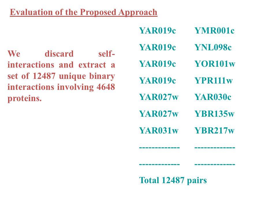 YAR019cYMR001c YAR019cYNL098c YAR019cYOR101w YAR019cYPR111w YAR027wYAR030c YAR027wYBR135w YAR031wYBR217w-------------------------- Total 12487 pairs W