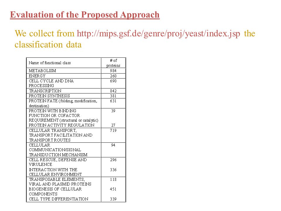We collect from http://mips.gsf.de/genre/proj/yeast/index.jsp the classification data Evaluation of the Proposed Approach