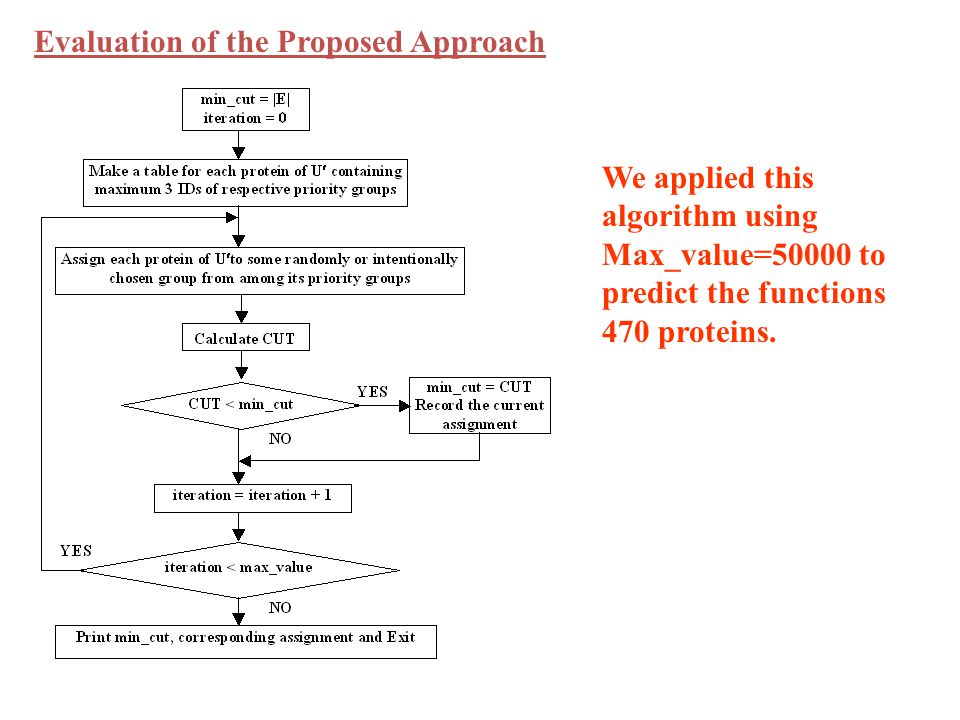 We applied this algorithm using Max_value=50000 to predict the functions 470 proteins.