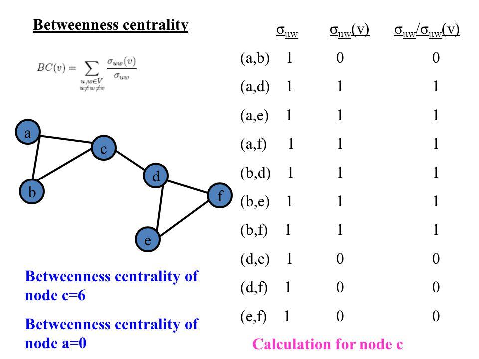 a d b f e c Betweenness centrality σ uw σ uw (v) σ uw /σ uw (v) (a,b) 10 0 (a,d) 111 (a,e) 111 (a,f) 111 (b,d) 111 (b,e) 111 (b,f) 111 (d,e) 100 (d,f)