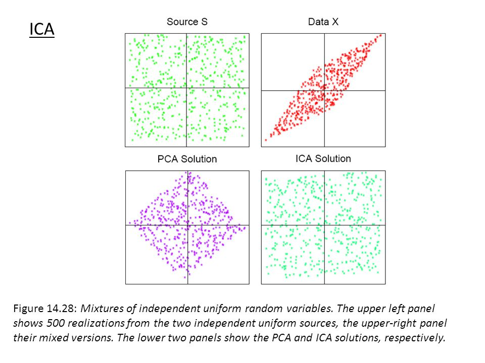 Figure 14.28: Mixtures of independent uniform random variables. The upper left panel shows 500 realizations from the two independent uniform sources,
