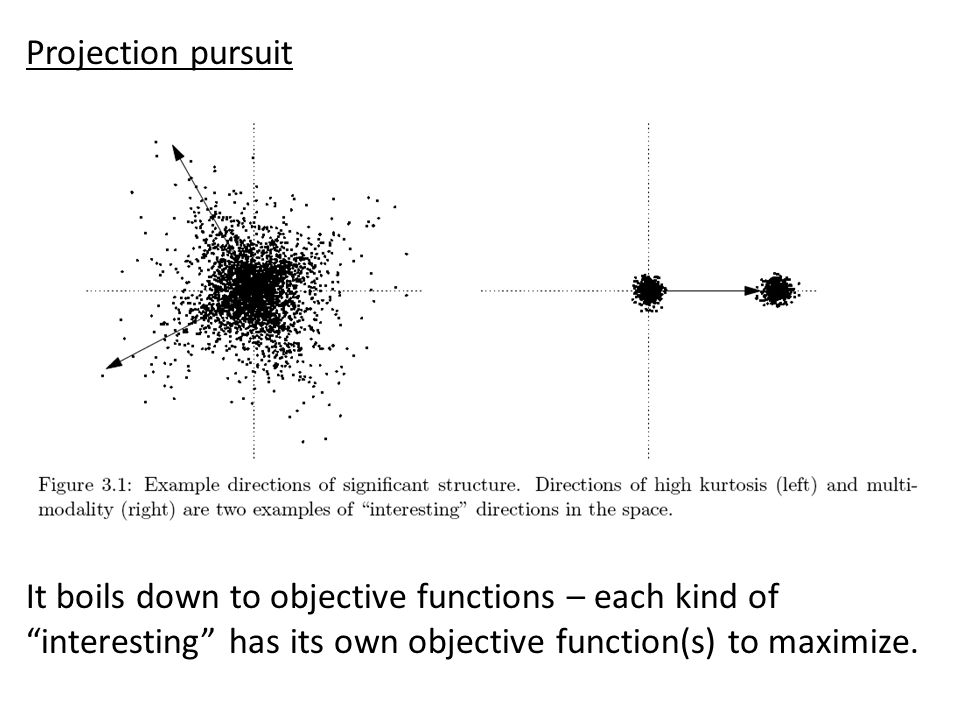 PCA Projection pursuit with multi-modality as objective. Projection pursuit